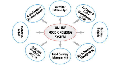 Brief Working Of Online Food Delivery Service