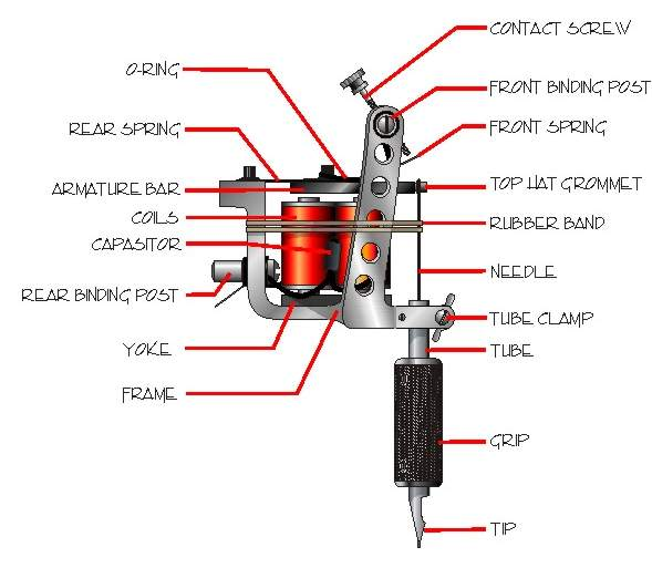 Tattoo Machine Details